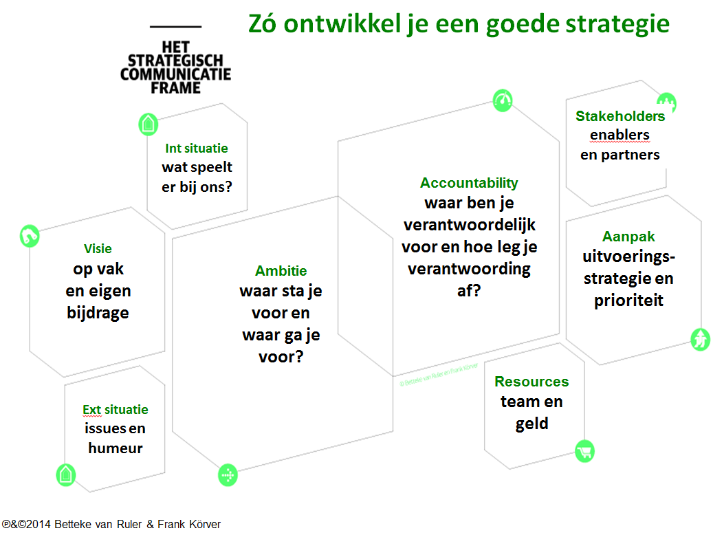 25ae5b59548567 Het Strategisch Communicatie Frame  methode voor agile  strategieontwikkeling - Betteke van Ruler