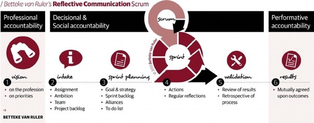 The-Reflective-Communication-Scrum