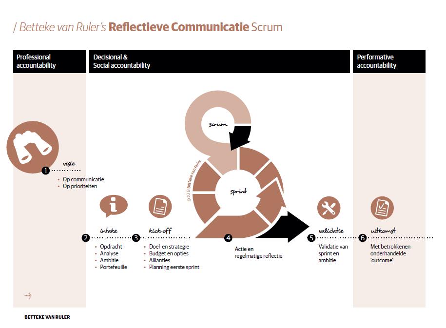 Reflectieve Communicatie Scrum