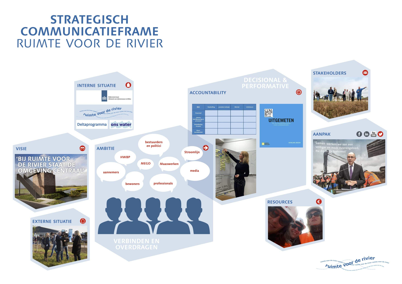 Enkele voorbeelden van Strategisch Communicatie Frame: Communicatiestrategie van Rijkswaterstaat tbv Ruimte voor de Rivier