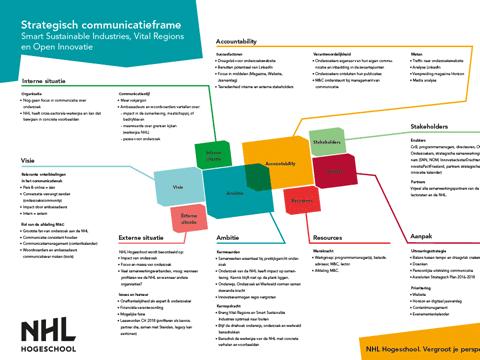 Strategisch Communicatie Frame van de Hogeschool Leeuwarden